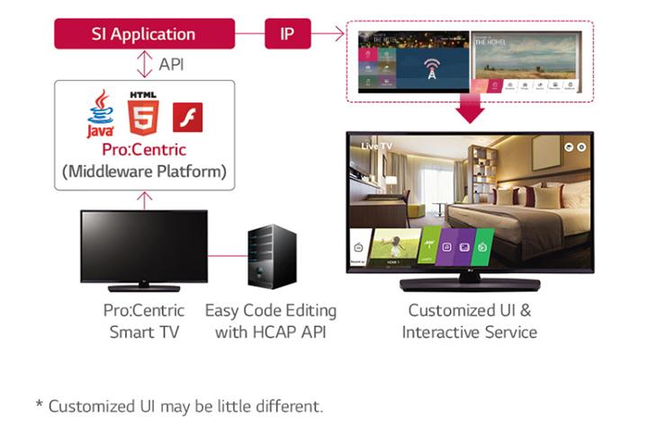 43LU661H (EU)   Hotel TV   Commercial TV   LG Information Display