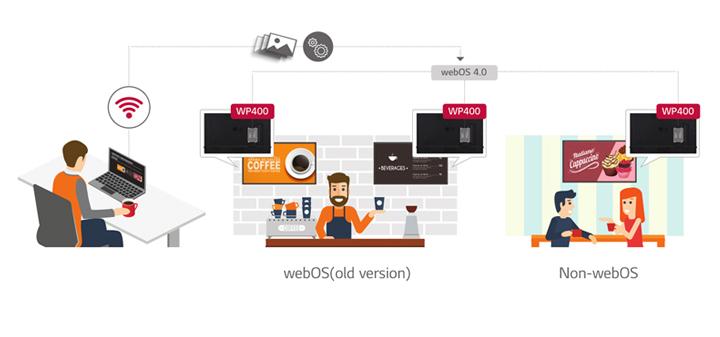 Upgrade to the webOS 4.0 Smart Signage Platform