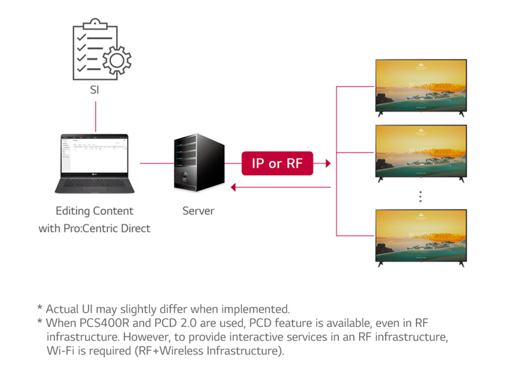 04-Pro Centric Direct Solution