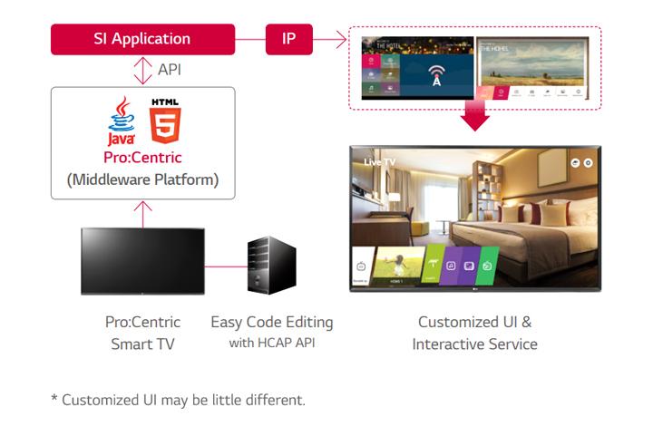 Pro:Centric Information Management Solution
