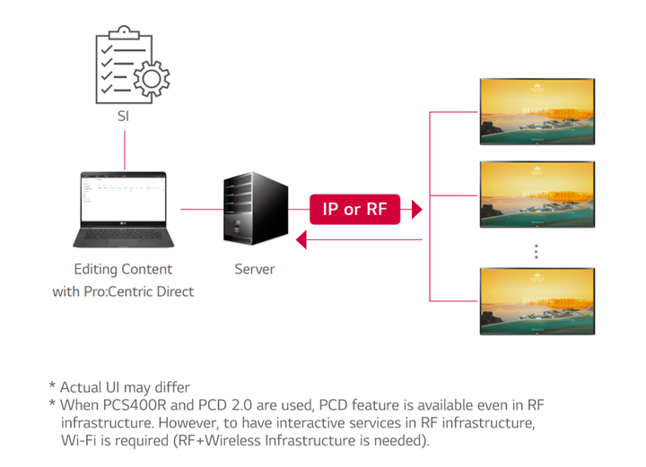 Pro:Centric Direct Solution