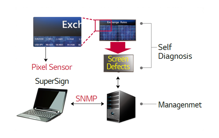 SH7DB series-12-Screen-Fault-Detection