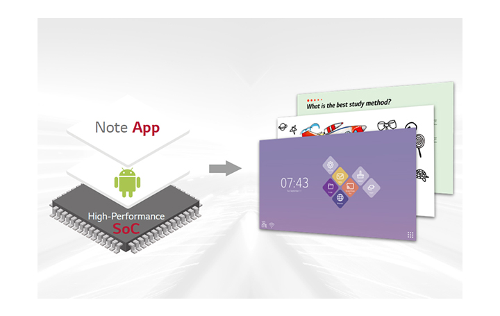 System-on-a chip integrated with Android OS and free apps.