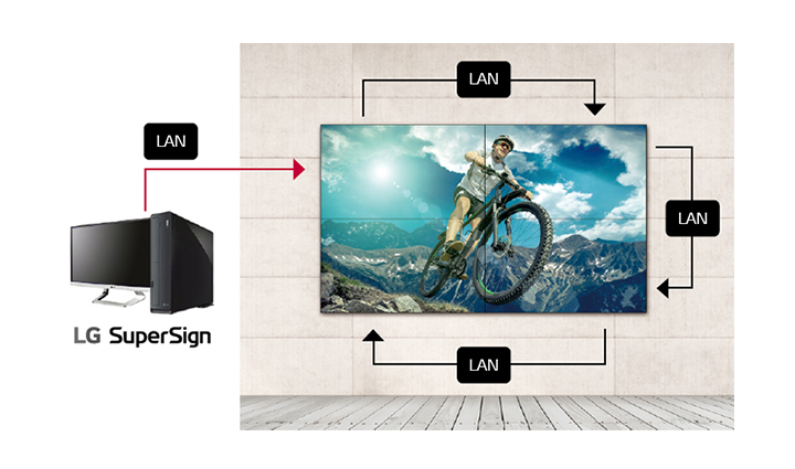 Multiple displays are managed and monitored through LAN daisy chain.