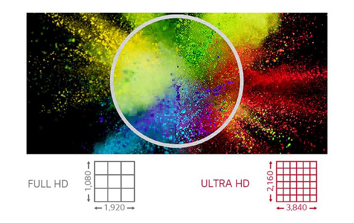 Mit einer viermal höheren Auflösung als FHD zeigt ULTRA HD Inhalte klarer und realistischer an.