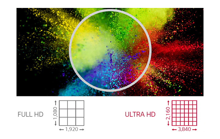 This image illustratively compares FHD resolution and UHD resolution. This image indicates that the screen with UHD has 4 times higher resolution than FHD, so contents can be seen more vivid and colorful.