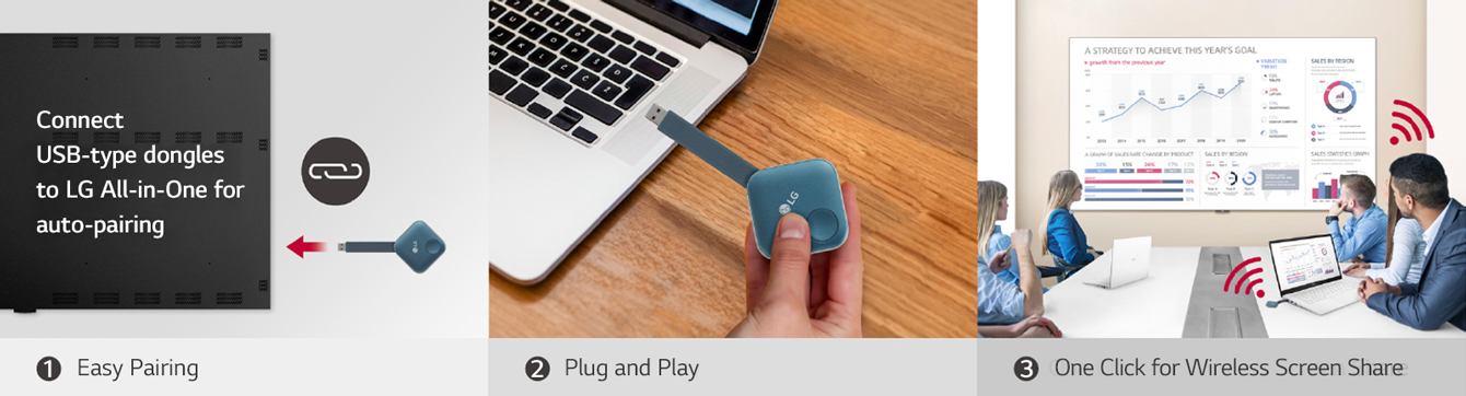 This consists of total 3 steps' images for installing One:Quick Share USB Dongle and sharing the personal screen. The first image is for pairing the USB Dongle and the LG Signage, the second describe a person is holding the USB dongle and trying to connect it to the PC, and the last image is for finally people having a meeting by connecting a USB dongle device to a laptop and sharing a screen with the LAEC on the wall.