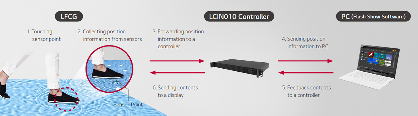 When the sensor point of LFCG is touched, it collects position information from sensors and forwards it to the LCIN010 controller. When the controller sends the position information to the PC, the PC feeds back the content to the controller, and the controller sends the contents to a display.