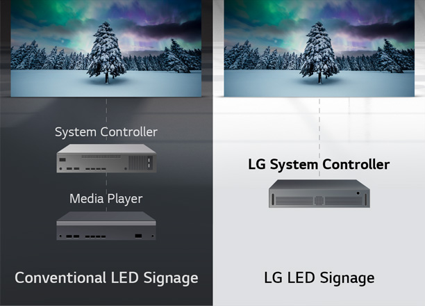 Comparison image between Conventional LED Signage and LG System Controller which doesn't need media player.